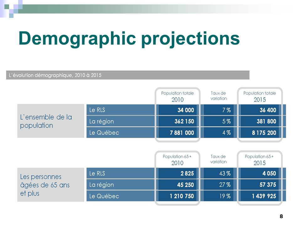 Demographic projections 8