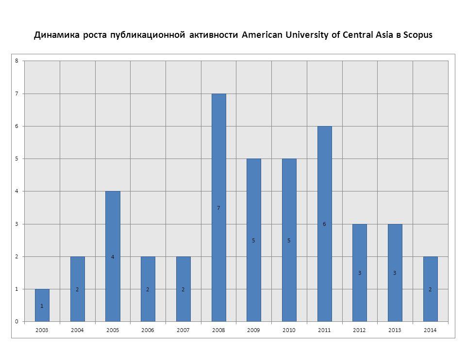 Динамика роста публикационной активности American University of Central Asia в Scopus