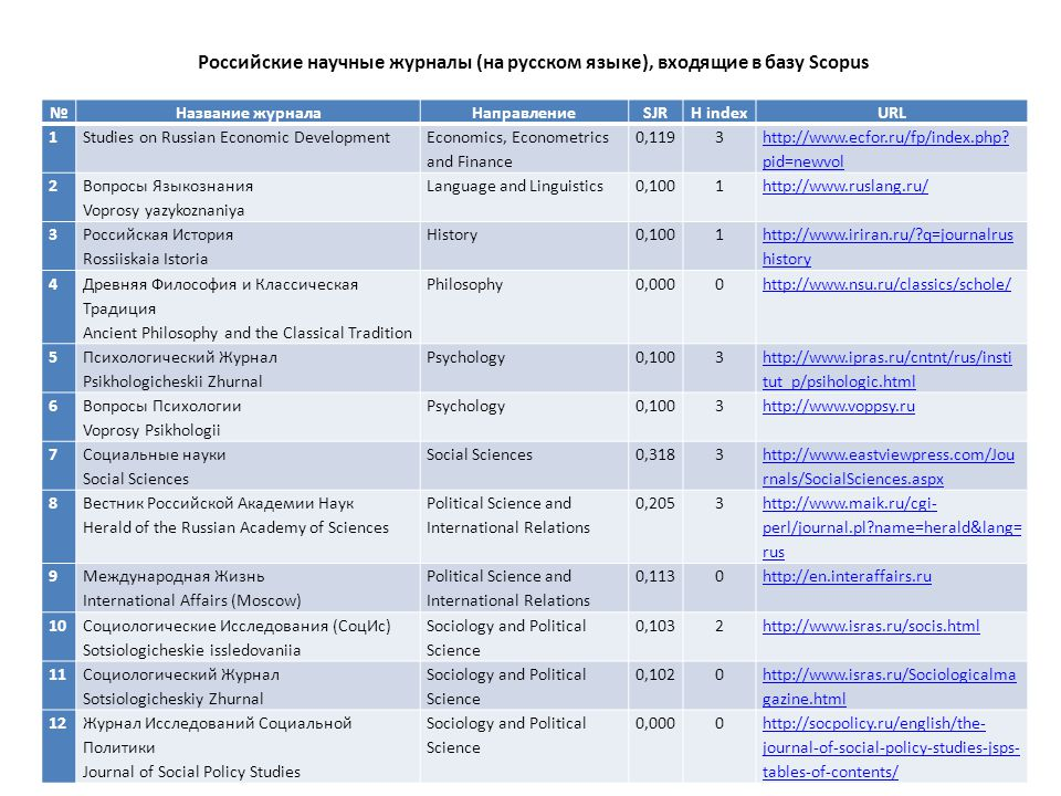 №Название журналаНаправлениеSJRH indexURL 1 Studies on Russian Economic Development Economics, Econometrics and Finance 0,1193 http://www.ecfor.ru/fp/index.php.
