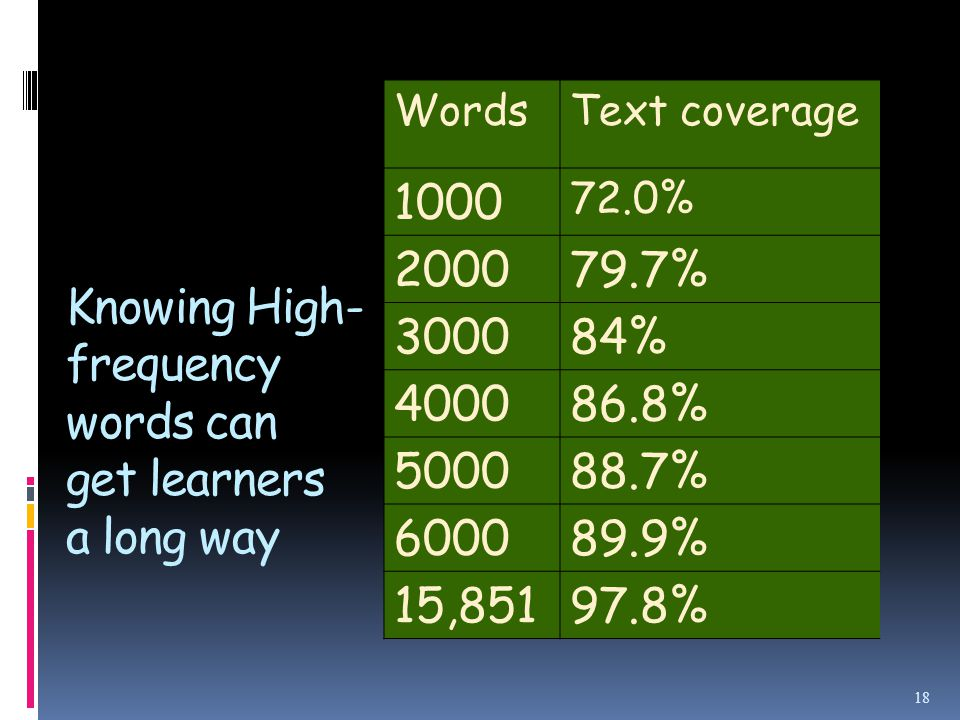 Knowing High- frequency words can get learners a long way WordsText coverage 1000 72.0% 200079.7% 300084% 400086.8% 500088.7% 600089.9% 15,85197.8% 18
