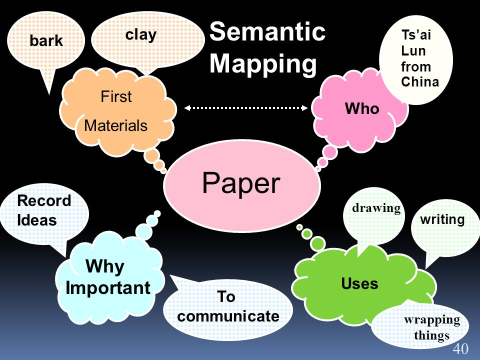 Paper First Materials Why Important Uses Who Ts'ai Lun from China writing To communicate Record Ideas clay bark Semantic Mapping drawing wrapping things 40