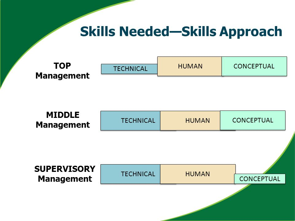 TOP Management MIDDLE Management SUPERVISORY Management TECHNICAL HUMAN CONCEPTUAL Skills Needed—Skills Approach