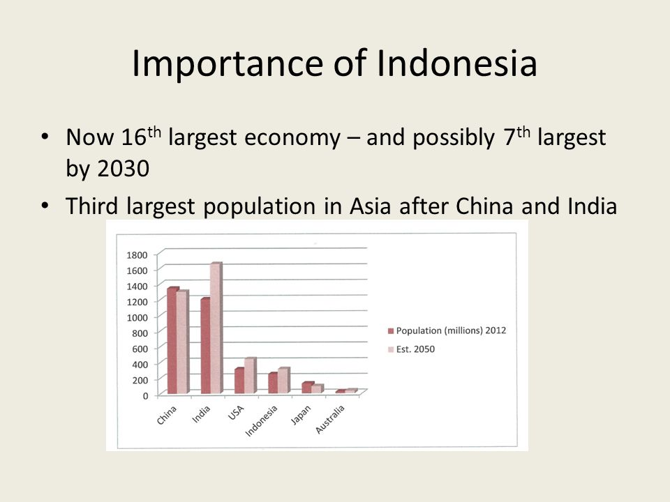 Importance of Indonesia Now 16 th largest economy – and possibly 7 th largest by 2030 Third largest population in Asia after China and India
