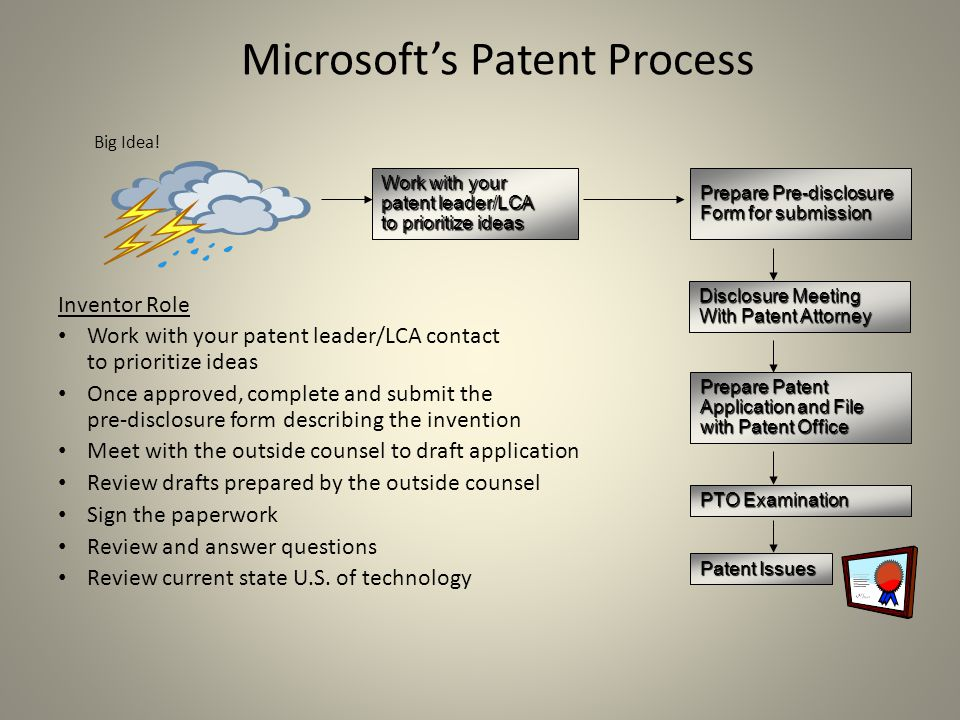 Work with your patent leader/LCA to prioritize ideas Patent Issues PTO Examination Prepare Patent Application and File with Patent Office Disclosure Meeting With Patent Attorney Microsoft's Patent Process Inventor Role Work with your patent leader/LCA contact to prioritize ideas Once approved, complete and submit the pre-disclosure form describing the invention Meet with the outside counsel to draft application Review drafts prepared by the outside counsel Sign the paperwork Review and answer questions Review current state U.S.