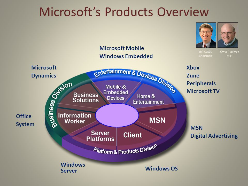 Microsoft's Products Overview Office System Windows Server MSN Digital Advertising Windows OS Microsoft Mobile Windows Embedded Steve Ballmer CEO Bill Gates Chairman Xbox Zune Peripherals Microsoft TV Microsoft Dynamics
