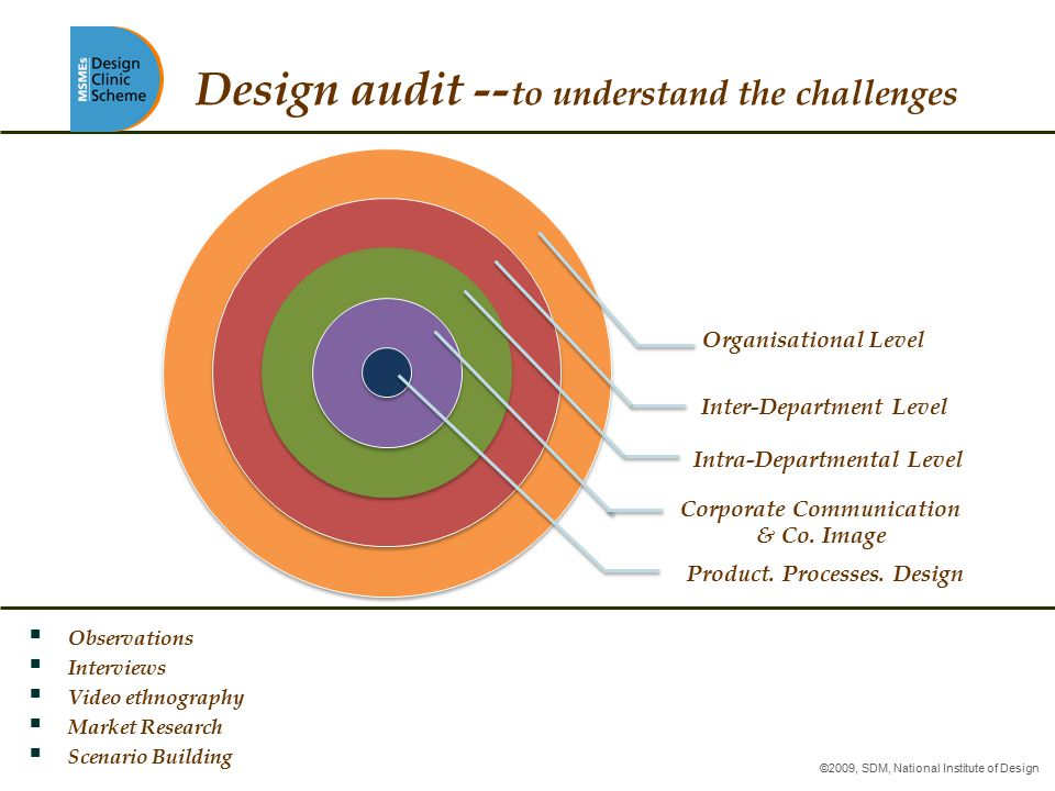 Product. Processes. Design Corporate Communication & Co. Image Intra-Departmental Level Inter-Department Level Organisational Level Design audit -- to