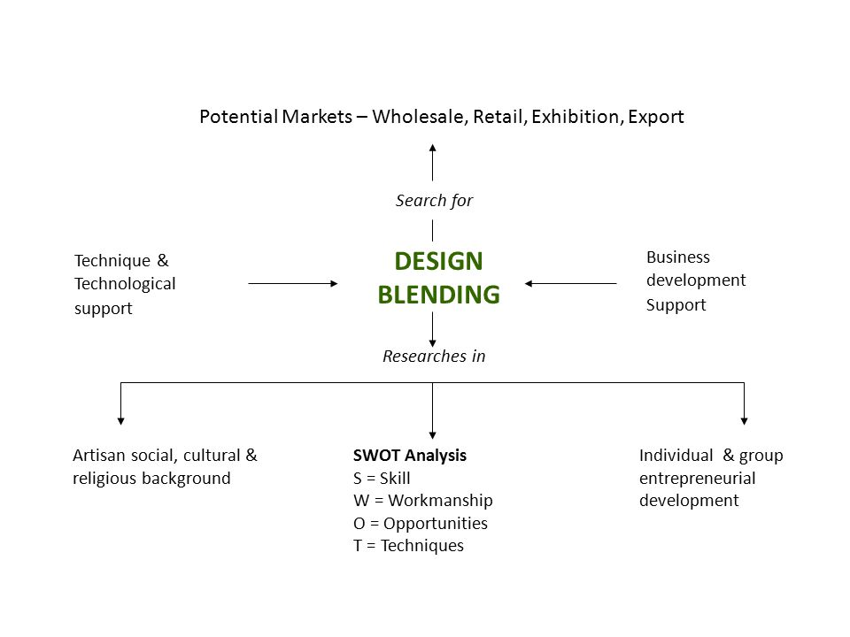 Search for Technique & Technological support DESIGN BLENDING Business development Support Researches in Artisan social, cultural & religious background SWOT Analysis S = Skill W = Workmanship O = Opportunities T = Techniques Individual & group entrepreneurial development Potential Markets – Wholesale, Retail, Exhibition, Export