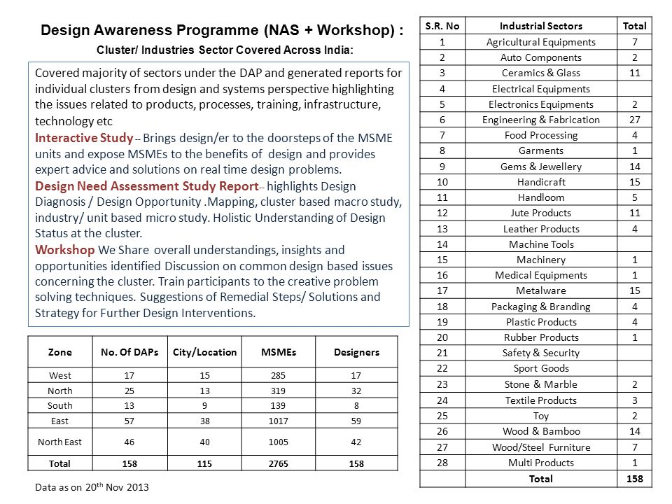 Design Awareness Programme (NAS + Workshop) : Covered majority of sectors under the DAP and generated reports for individual clusters from design and