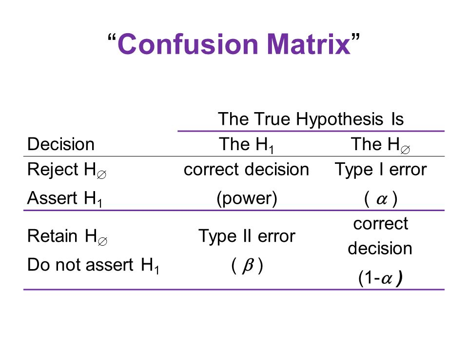 Confusion Matrix The True Hypothesis Is DecisionThe H 1 The H  Reject H  Assert H 1 correct decision (power) Type I error (  ) Retain H  Do not assert H 1 Type II error (  ) correct decision (1-  )