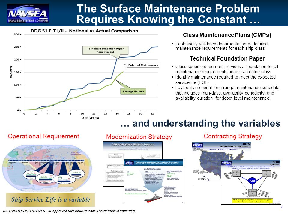 4 DISTRIBUTION STATEMENT A: Approved for Public Release. Distribution is unlimited. The Surface Maintenance Problem Requires Knowing the Constant … …