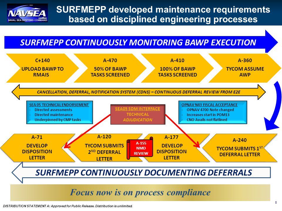 8 DISTRIBUTION STATEMENT A: Approved for Public Release. Distribution is unlimited. SURFMEPP CONTINUOUSLY MONITORING BAWP EXECUTION C+140 UPLOAD BAWP