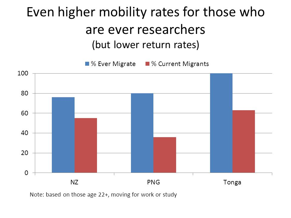 Even higher mobility rates for those who are ever researchers (but lower return rates) Note: based on those age 22+, moving for work or study