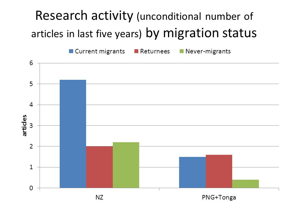 Research activity (unconditional number of articles in last five years) by migration status