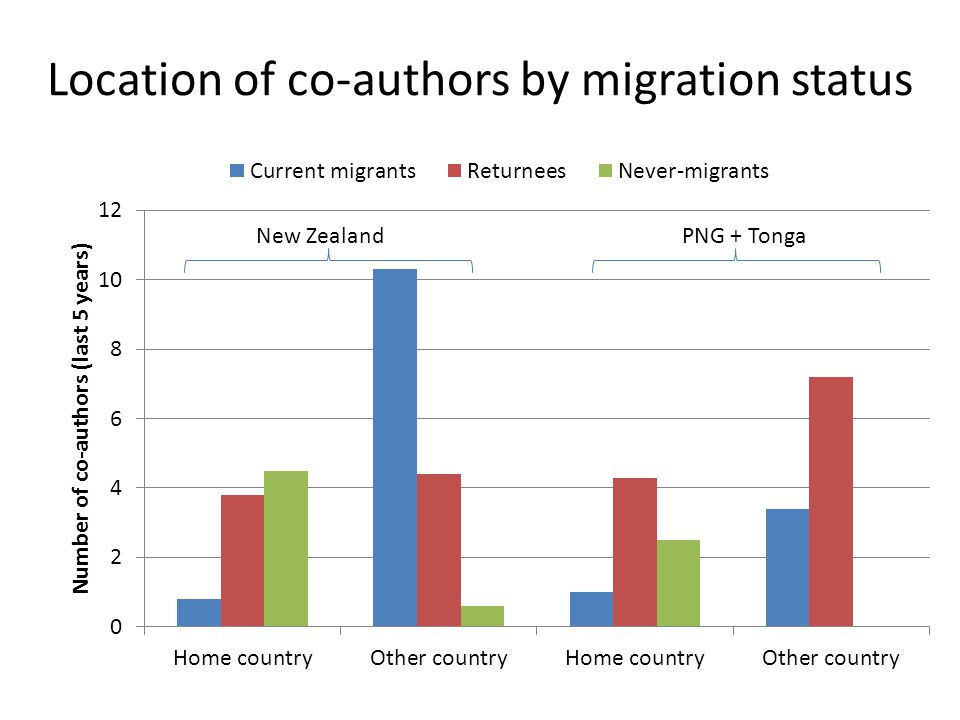 Location of co-authors by migration status New ZealandPNG + Tonga