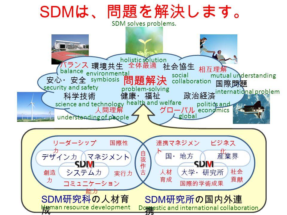 SDM は、問題を解決します。 国・地方 大学・研究所 産業界 デザイン力 システム力 マネジメント 力 SDM 研究科の人材育 成 SDM 研究所の国内外連 携 リーダーシップ 力 創造 力 コミュニケーション 能力 国際性連携マネジメン ト 社会 貢献 人材 育成 ビジネス 化 国際的学術成果