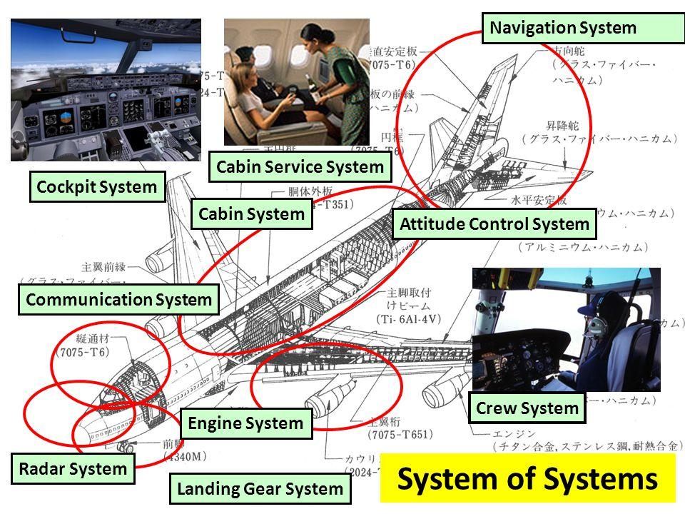 15 Radar System Landing Gear System Cabin System Cockpit System Cabin Service System Attitude Control System Crew System Engine System Navigation Syst