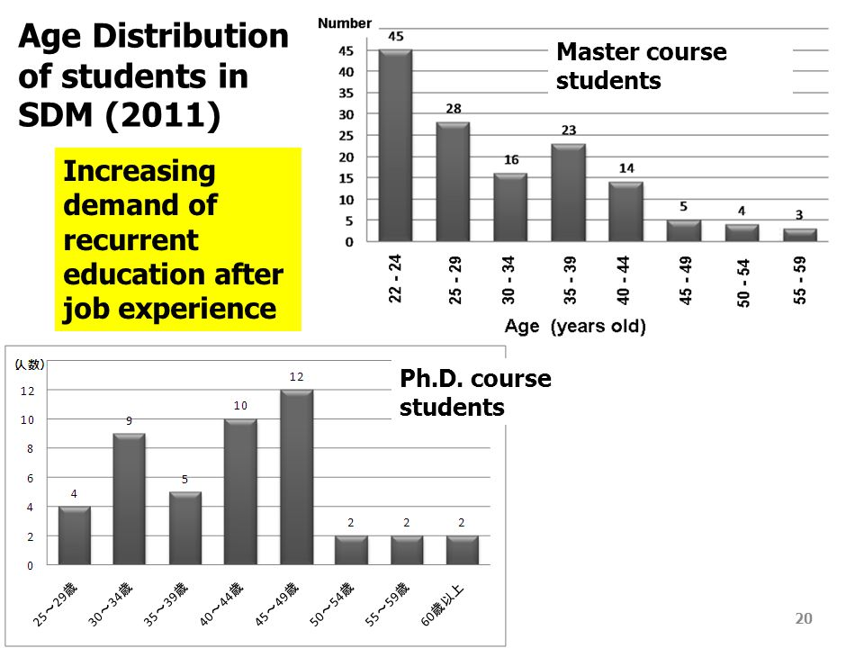 20 Age Distribution of students in SDM (2011) Master course students Ph.D.