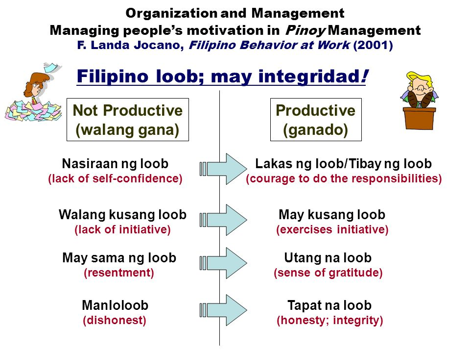 Managing people's motivation in Pinoy Management F.