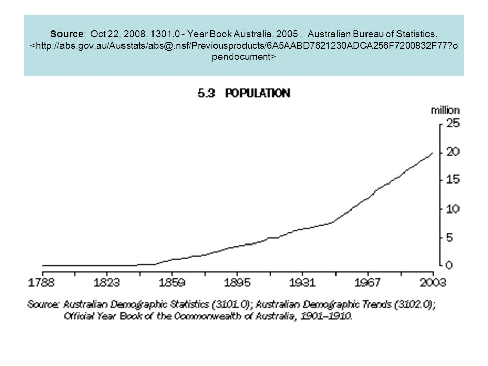 Source: Oct 22, 2008. 1301.0 - Year Book Australia, 2005. Australian Bureau of Statistics.