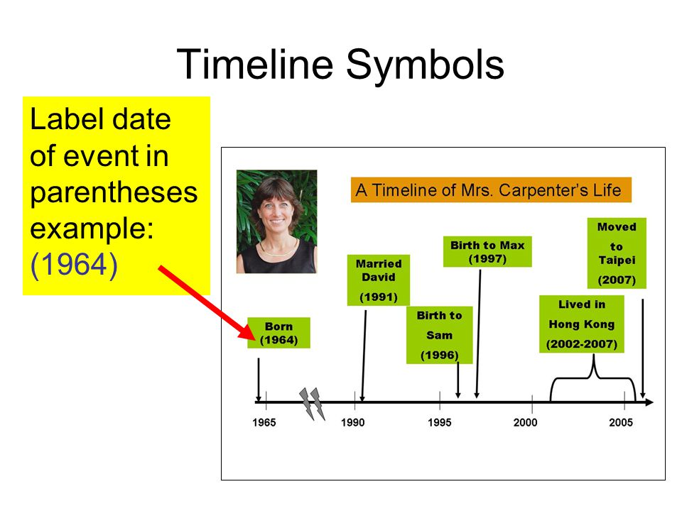 Timeline Symbols Label date of event in parentheses example: (1964)