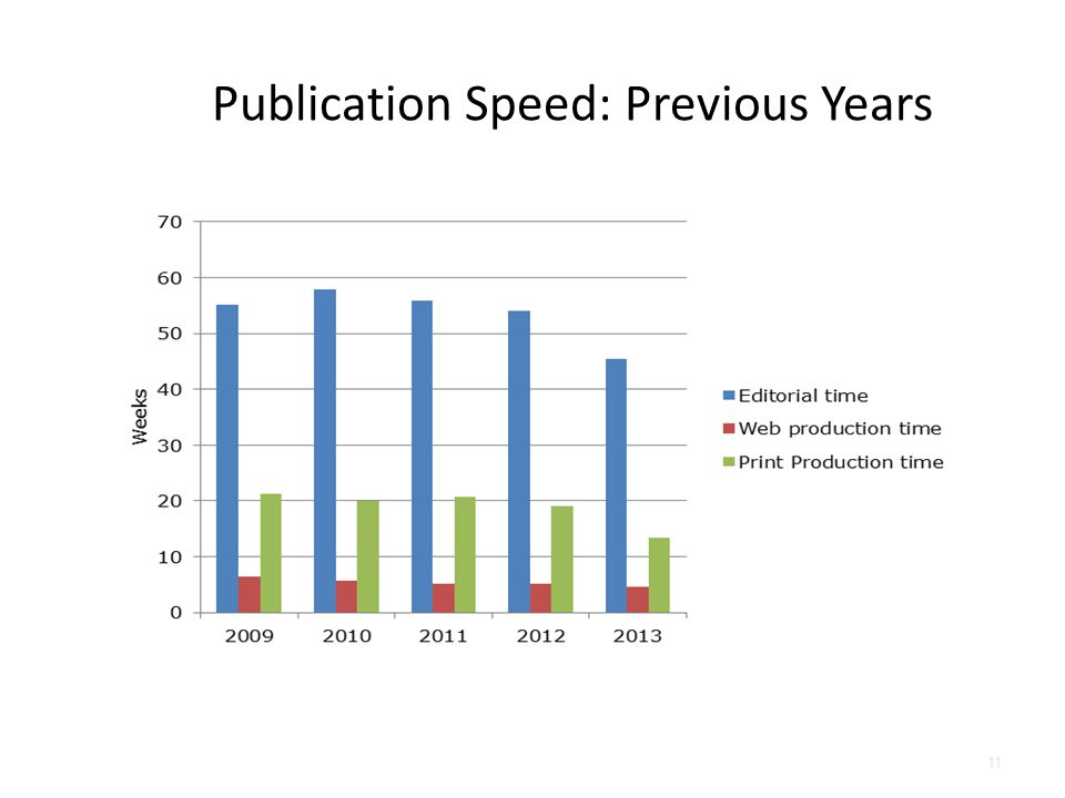 Publication Speed: Previous Years 11