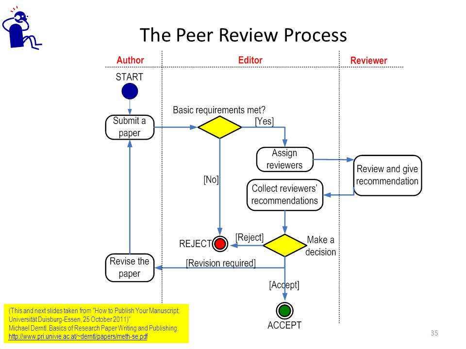 The Peer Review Process (This and next slides taken from How to Publish Your Manuscript; Universität Duisburg-Essen, 25 October 2011) Michael Derntl.