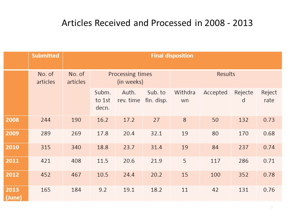 9 Articles Received and Processed in 2008 - 2013 SubmittedFinal disposition No.