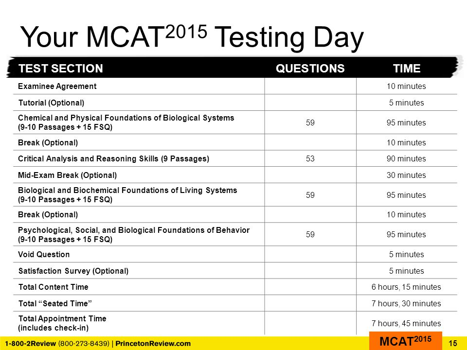 Your MCAT 2015 Testing Day 15 TEST SECTIONQUESTIONSTIME Examinee Agreement10 minutes Tutorial (Optional)5 minutes Chemical and Physical Foundations of Biological Systems (9-10 Passages + 15 FSQ) 5995 minutes Break (Optional)10 minutes Critical Analysis and Reasoning Skills (9 Passages)5390 minutes Mid-Exam Break (Optional)30 minutes Biological and Biochemical Foundations of Living Systems (9-10 Passages + 15 FSQ) 5995 minutes Break (Optional)10 minutes Psychological, Social, and Biological Foundations of Behavior (9-10 Passages + 15 FSQ) 5995 minutes Void Question5 minutes Satisfaction Survey (Optional)5 minutes Total Content Time6 hours, 15 minutes Total Seated Time 7 hours, 30 minutes Total Appointment Time (includes check-in) 7 hours, 45 minutes MCAT 2015