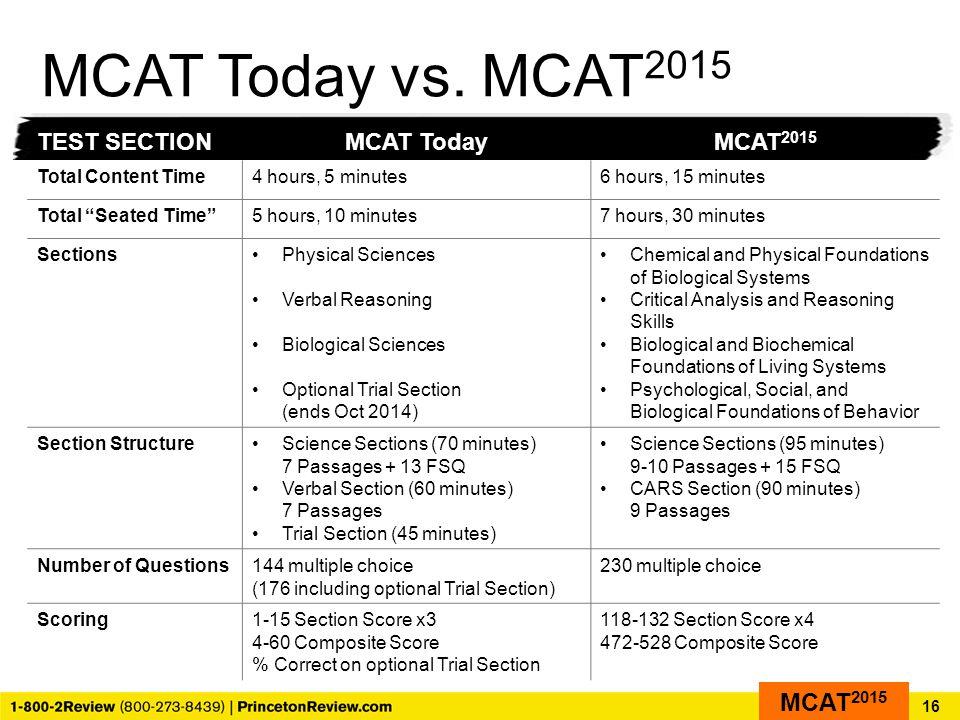 MCAT Today vs.