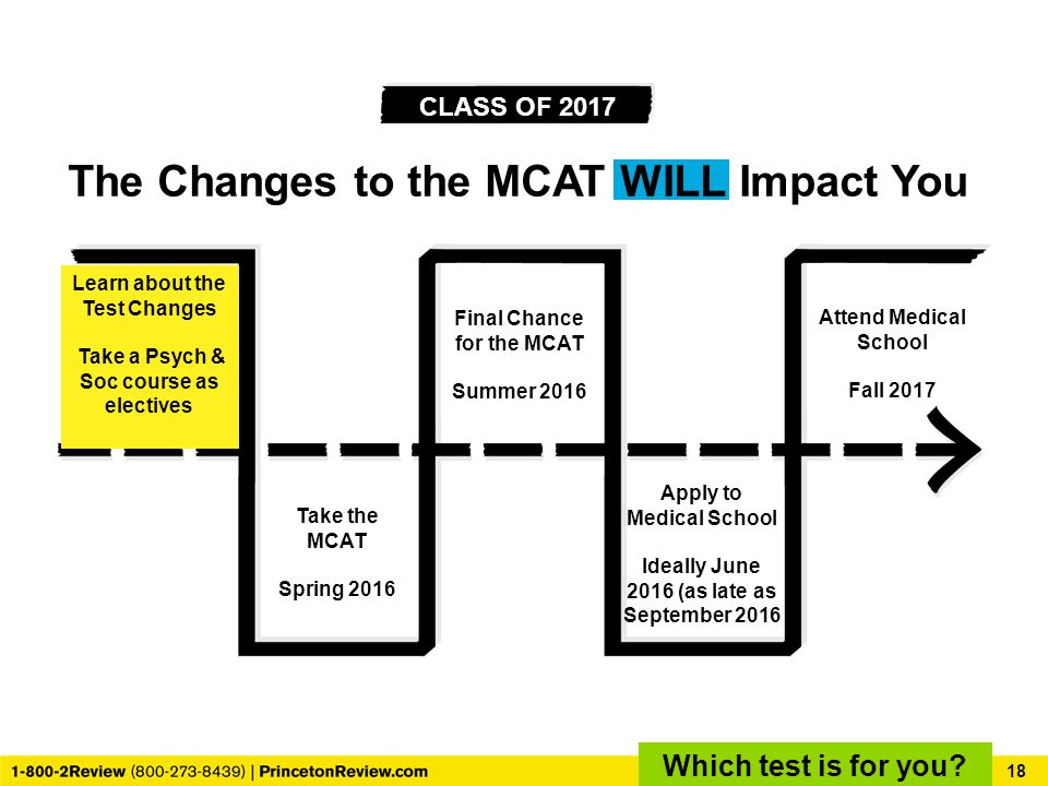 Take the MCAT Spring 2016 Apply to Medical School Ideally June 2016 (as late as September 2016 Attend Medical School Fall 2017 Final Chance for the MCAT Summer 2016 CLASS OF 2017 The Changes to the MCAT WILL Impact You 18 Which test is for you.