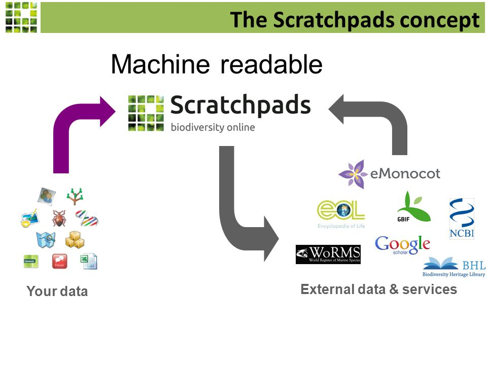 The Scratchpads concept Your data External data & services Machine readable