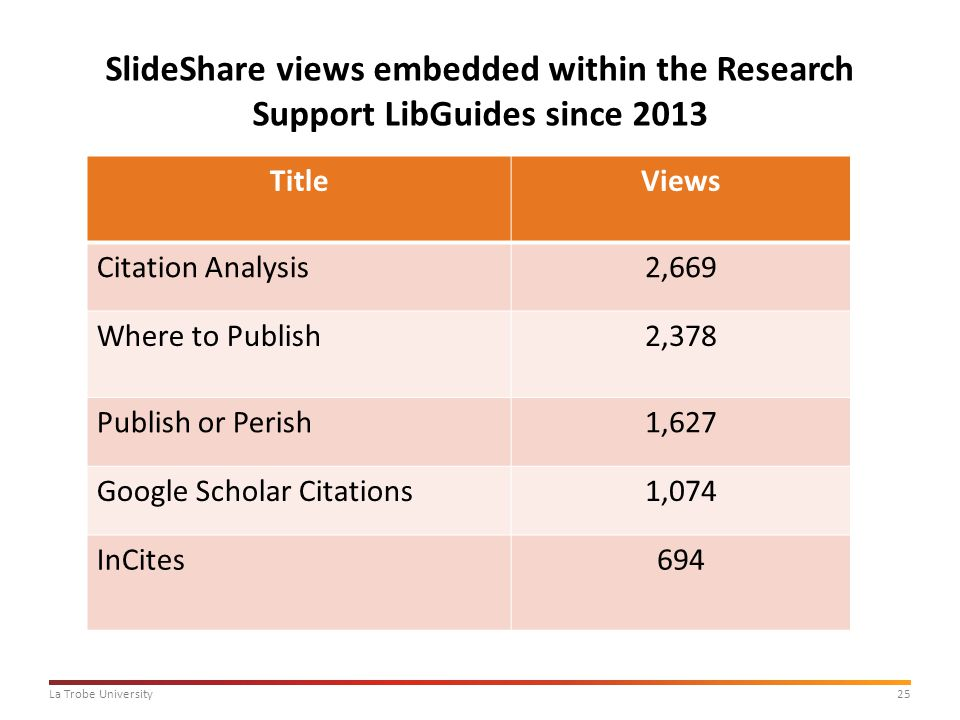 25La Trobe University SlideShare views embedded within the Research Support LibGuides since 2013 TitleViews Citation Analysis2,669 Where to Publish2,378 Publish or Perish1,627 Google Scholar Citations1,074 InCites694