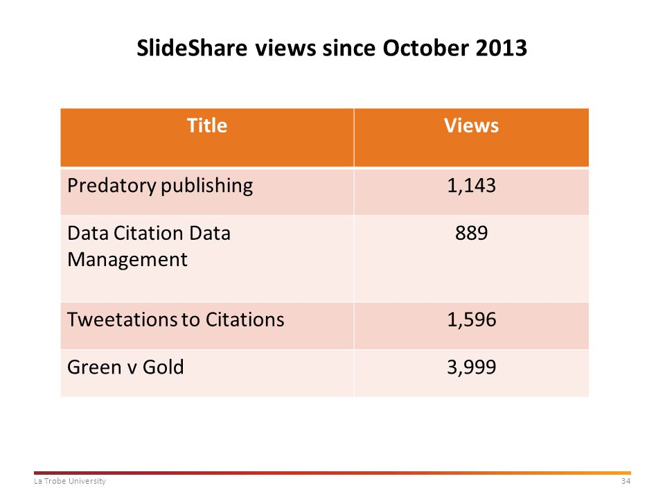 34La Trobe University SlideShare views since October 2013 TitleViews Predatory publishing1,143 Data Citation Data Management 889 Tweetations to Citations1,596 Green v Gold3,999