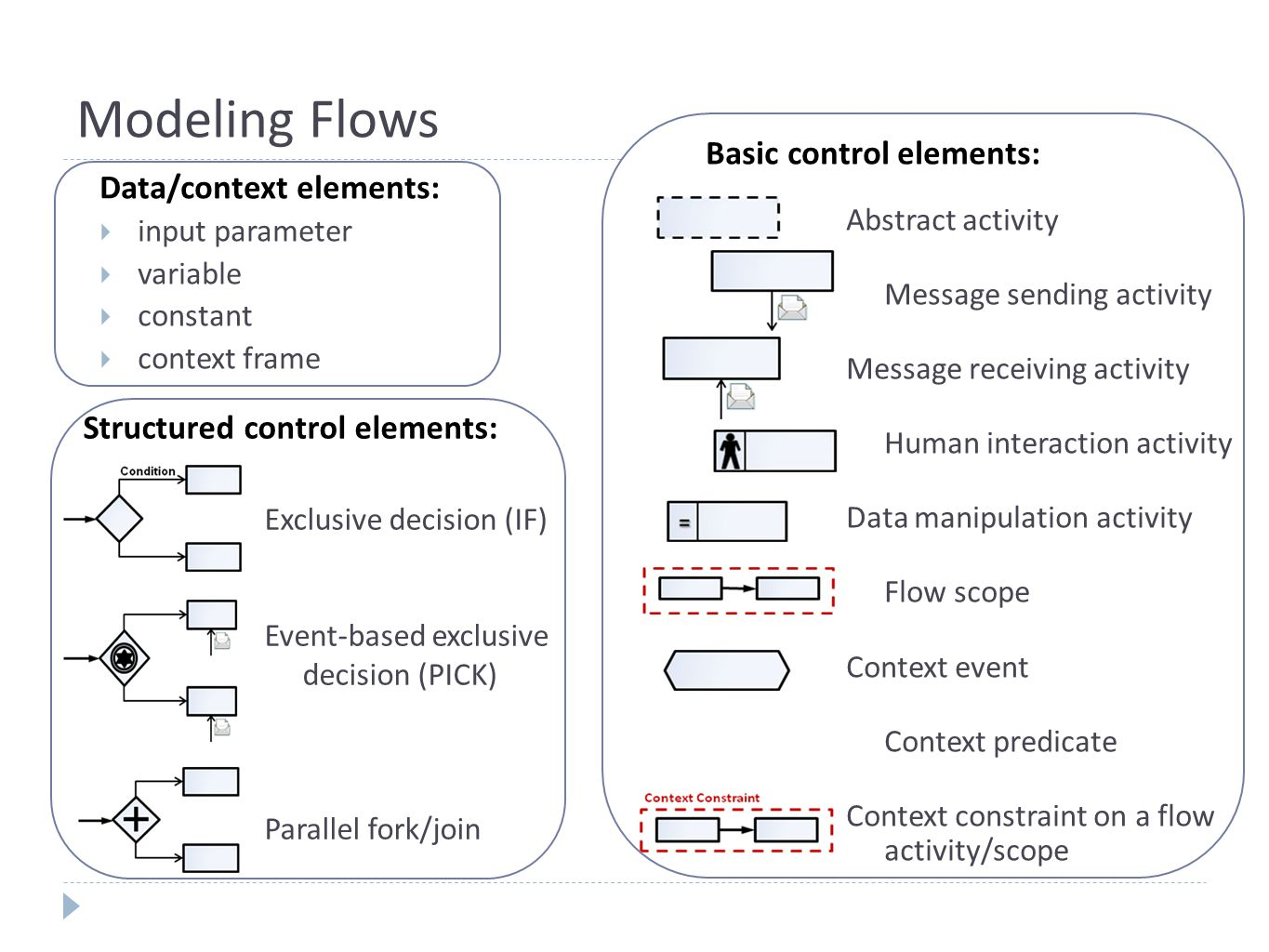 Modeling Adaptation Built-in Contextual Adaptation Tools  Contextual Switch  scopes represent branches in the flow execution  each scope has an associated context condition  can have a default scope  operational semantics: similar to traditional switch
