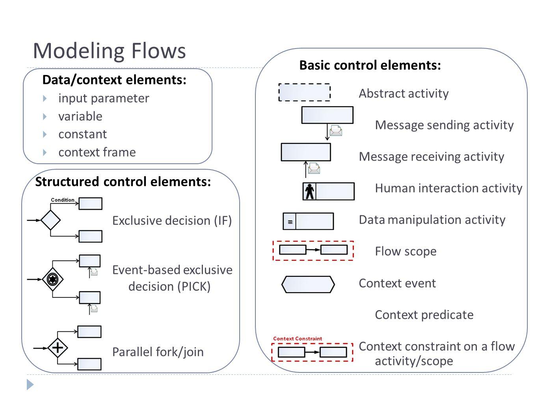 APFoL: Context Handler