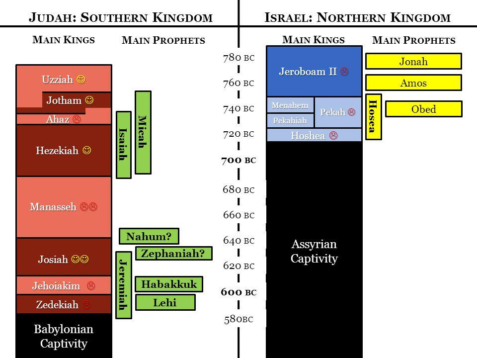 780 BC 760 BC 740 BC 720 BC 700 BC J UDAH : S OUTHERN K INGDOM I SRAEL : N ORTHERN K INGDOM M AIN K INGS Jeroboam II  Menahem Pekahiah Hoshea  Pekah  Assyrian Captivity M AIN P ROPHETS Jonah Amos Hosea Obed M AIN K INGS Uzziah Uzziah Ahaz  Manasseh  M AIN P ROPHETS Isaiah Micah Hezekiah Hezekiah Jotham Jotham 680 BC 660 BC 640 BC 620 BC 600 BC 580 BC Josiah Josiah Jehoiakim  Zedekiah  Babylonian Captivity Nahum.