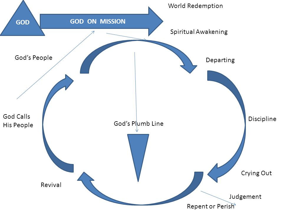 GOD GOD ON MISSION God Calls His People God's People World Redemption Spiritual Awakening Departing Discipline Crying Out Judgement Repent or Perish Revival God's Plumb Line