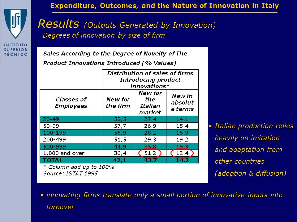 Expenditure, Outcomes, and the Nature of Innovation in Italy Results (Outputs Generated by Innovation) Italian production relies heavily on imitation and adaptation from other countries (adoption & diffusion)Italian production relies heavily on imitation and adaptation from other countries (adoption & diffusion) Degrees of innovation by size of firm innovating firms translate only a small portion of innovative inputs into turnoverinnovating firms translate only a small portion of innovative inputs into turnover