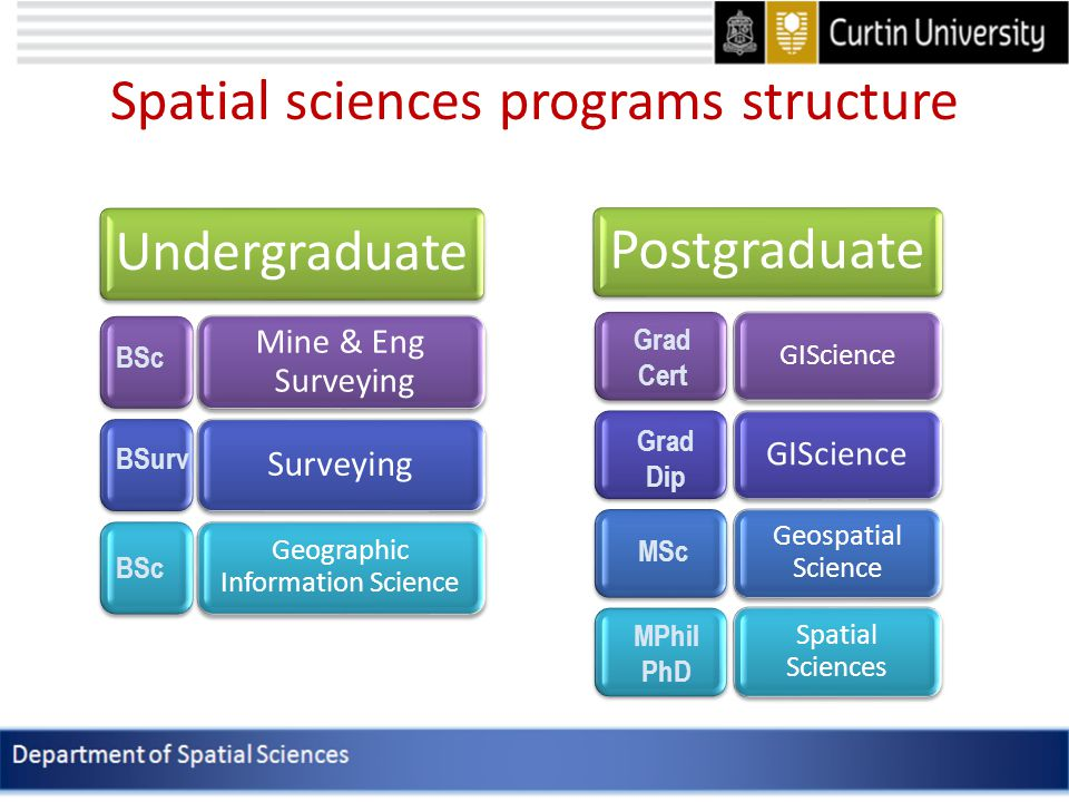 Spatial sciences programs structure Undergraduate Mine & Eng Surveying Surveying Geographic Information Science BSc BSurv BSc Postgraduate GIScience Geospatial Science Spatial Sciences Grad Cert Grad Dip MSc MPhil PhD