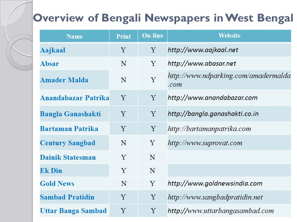 Overview of Bengali Newspapers in West Bengal NamePrint On-lineWebsite Aajkaal Y Y http://www.aajkaal.net Absar N Y http://www.abasar.net Amader Malda N Y http://www.ndparking.com/amadermalda.com Anandabazar Patrika Y Y http://www.anandabazar.com Bangla Ganashakti Y Y http://bangla.ganashakti.co.in Bartaman Patrika Y Yhttp://bartamanpatrika.com Century Sangbad NYhttp://www.suprovat.com Dainik StatesmanYN Ek DinYN Gold NewsNY http://www.goldnewsindia.com Sambad Pratidin Y Yhttp://www.sangbadpratidin.net Uttar Banga Sambad Y Y http:// www.uttarbangasambad.com