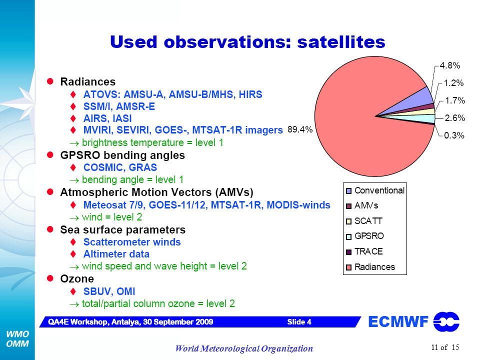11 of 15 World Meteorological Organization
