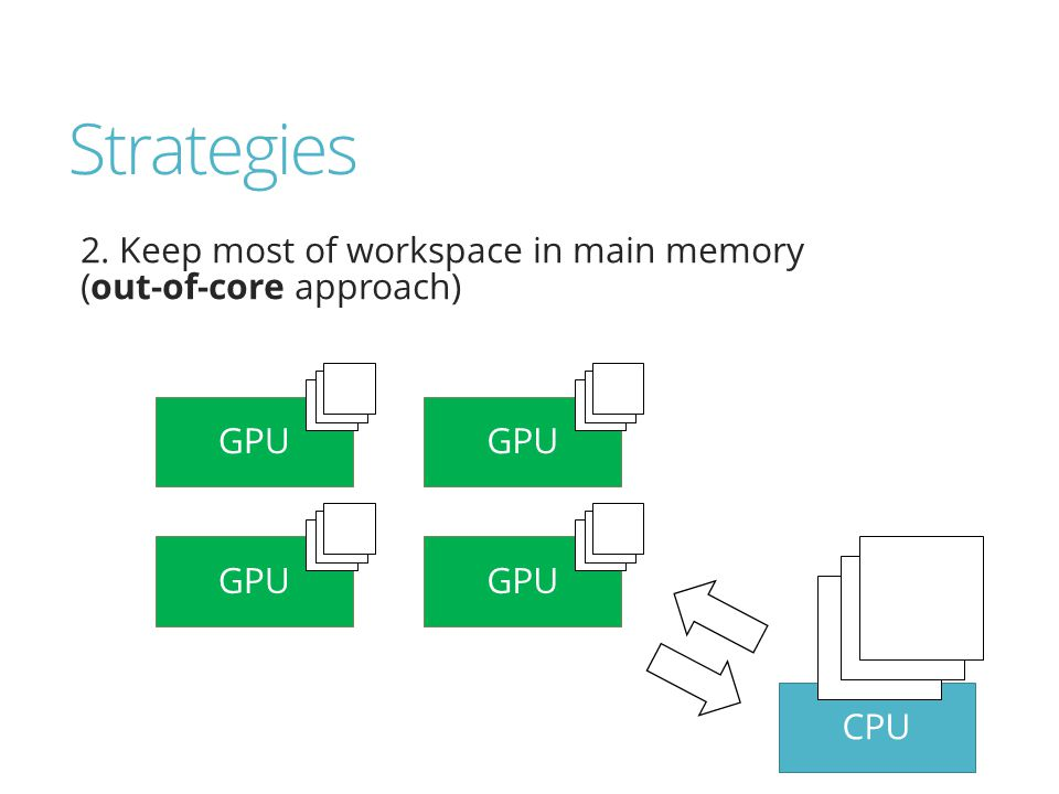Strategies 2. Keep most of workspace in main memory (out-of-core approach) GPU CPU