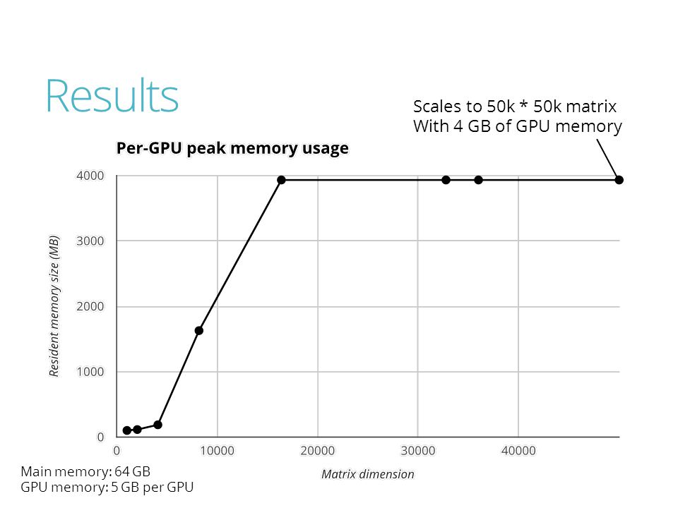 Results Scales to 50k * 50k matrix With 4 GB of GPU memory Main memory: 64 GB GPU memory: 5 GB per GPU