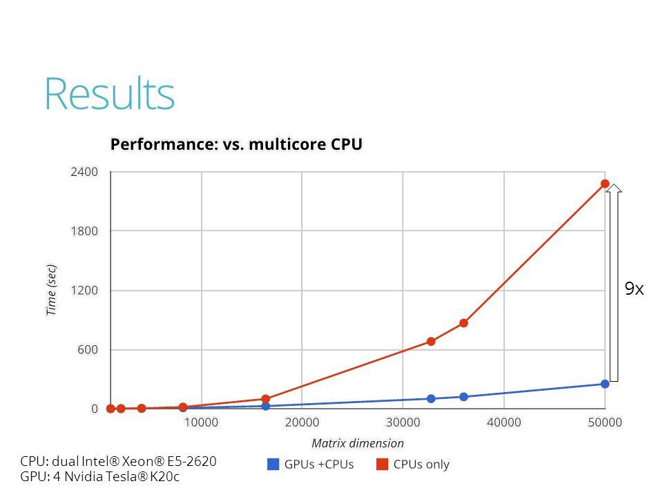 Results 9x CPU: dual Intel® Xeon® E5-2620 GPU: 4 Nvidia Tesla® K20c