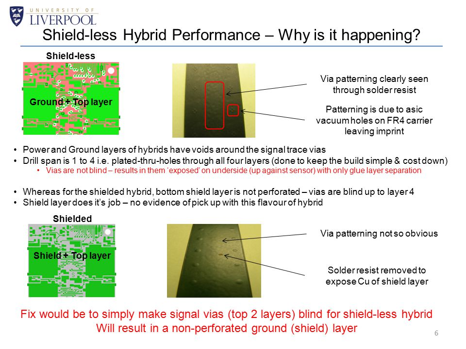 Shield-less Hybrid Performance – Why is it happening? Ground + Top layer Power and Ground layers of hybrids have voids around the signal trace vias Dr