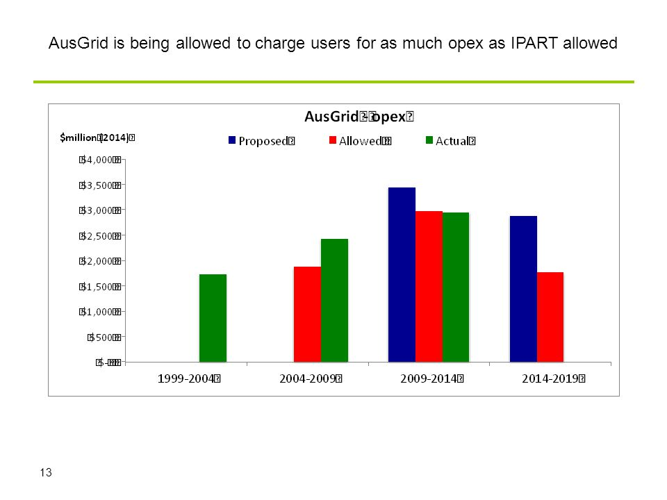 13 AusGrid is being allowed to charge users for as much opex as IPART allowed