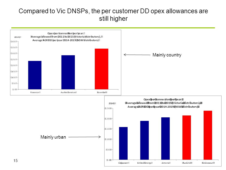 Compared to Vic DNSPs, the per customer DD opex allowances are still higher 15 Mainly urban Mainly country