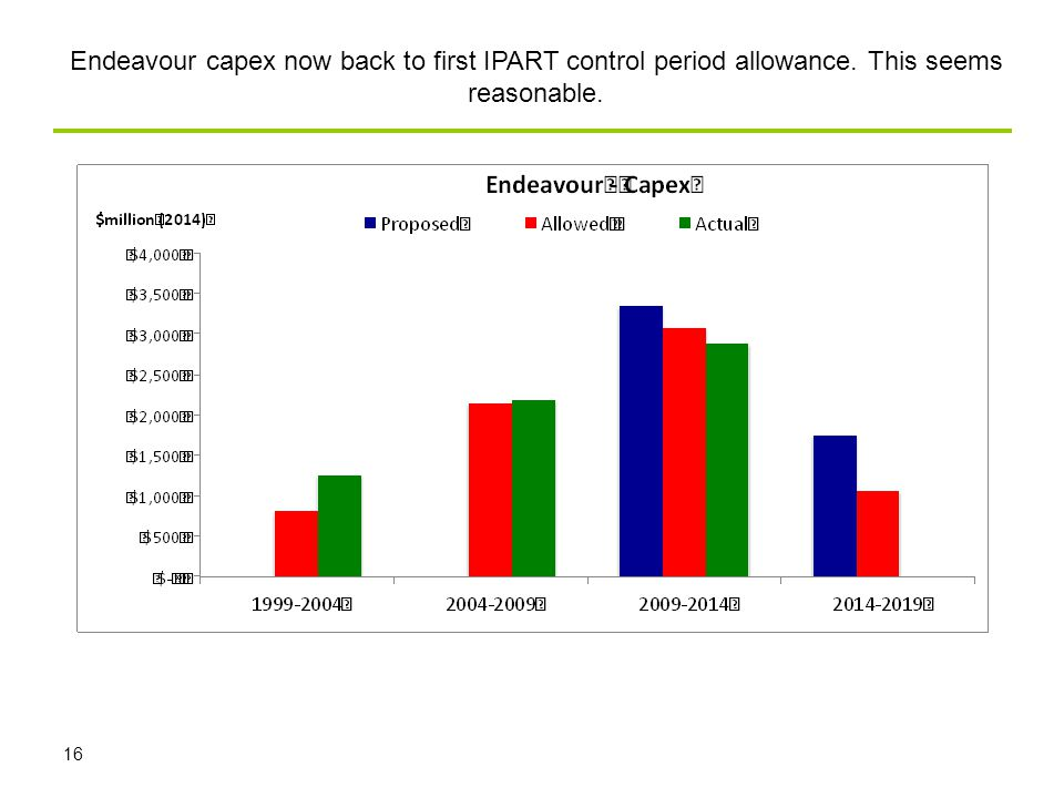 16 Endeavour capex now back to first IPART control period allowance. This seems reasonable.