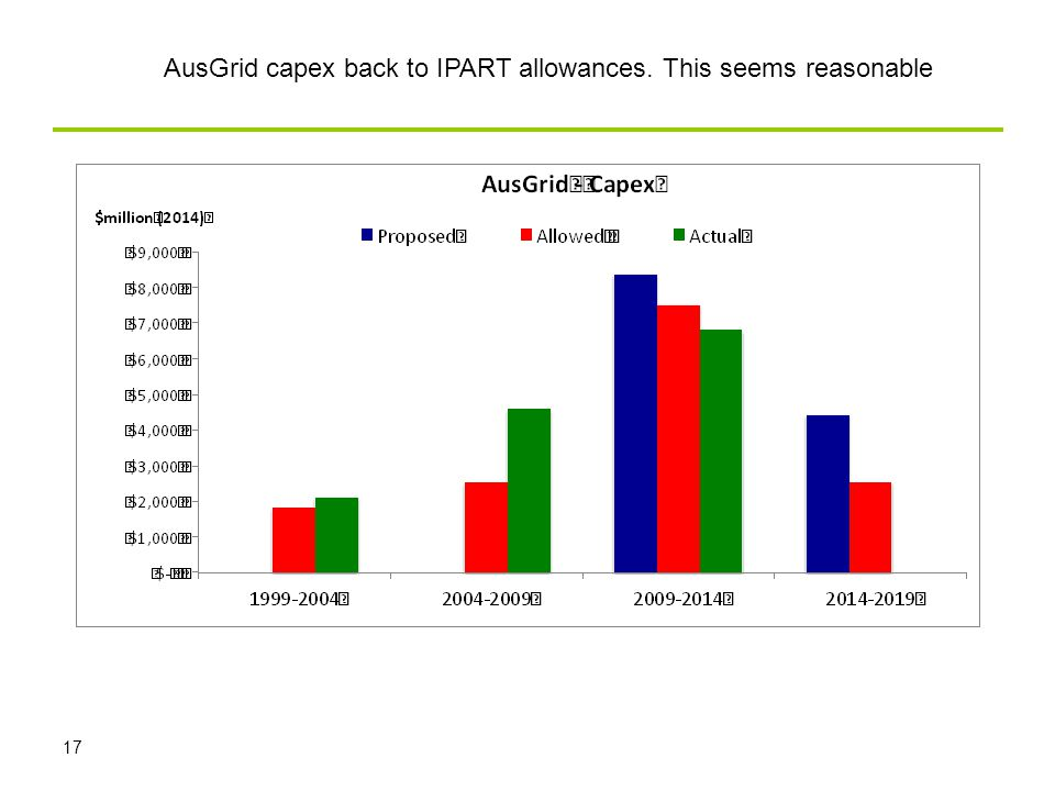 17 AusGrid capex back to IPART allowances. This seems reasonable