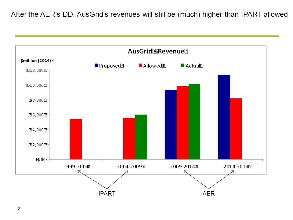 5 After the AER's DD, AusGrid's revenues will still be (much) higher than IPART allowed IPARTAER